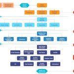 7 Cara Membuat Flowchart di Word 2007,2010, 2013 yang Baik dan Benar