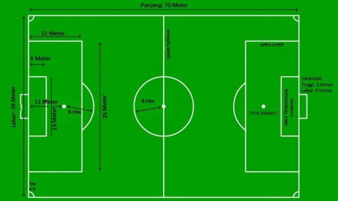 Gambar Lapangan Sepak Bola Beserta Ukuran Dan Posisi Pemain Berbagai Ukuran