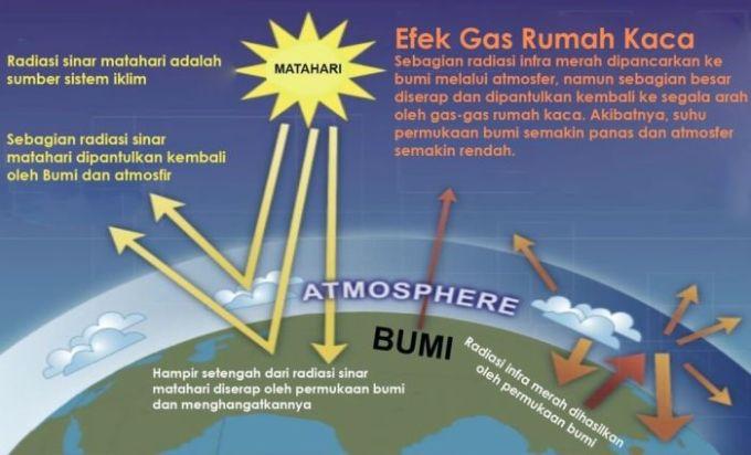penyebab-pemanasan-global-efek-rumah-kaca