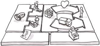 9 elemen Model Bisnis Kanvas yang anda harus perhatikan ketika akan memulai sebuah bisnis