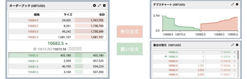 BitMEXの板画面の見方と使い方