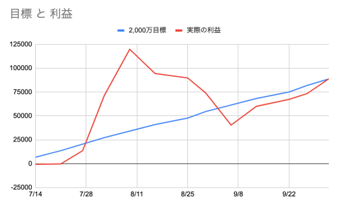 トラリピ損益グラフ