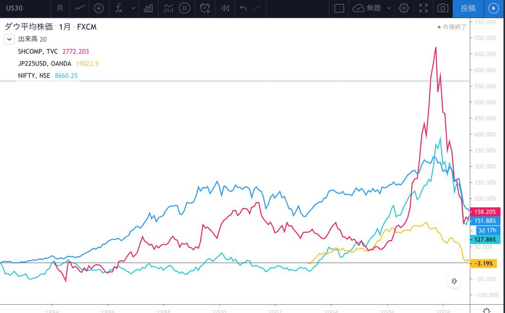 リーマンショック までの中国株の伸び