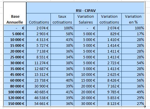 cipav 2015 cotisations sociales tns