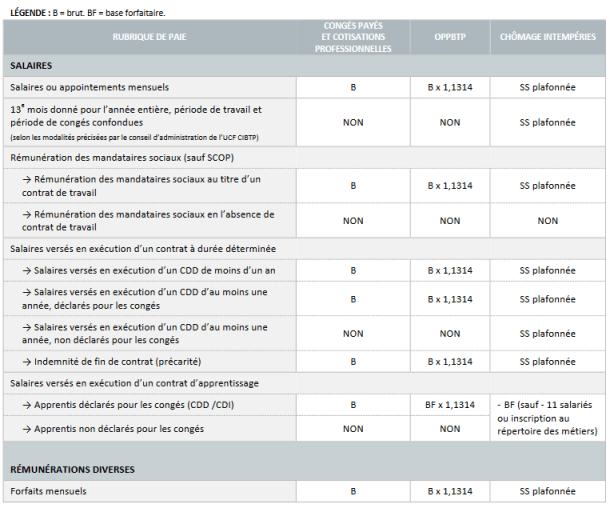 Tableau des assiettes des cotisations dans le secteur du BTP 2016