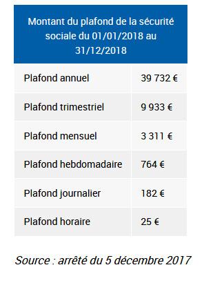 Taux cotisations sociales 2018 bulletins de paie 2018 - Plafond indemnite journaliere securite sociale ...
