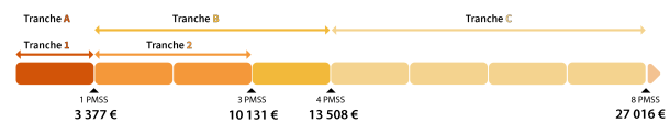 pmss 2020 regul progressive paie 2020.png