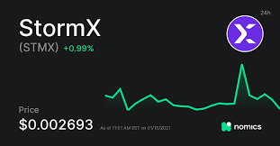 Stormx Price Prediction: Is Stormx a Good Investment?