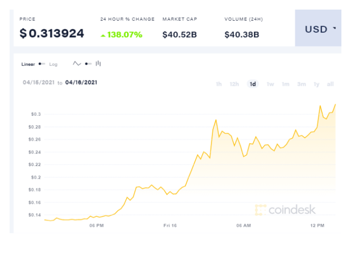 coindesk DOGE chart 2021 04 16