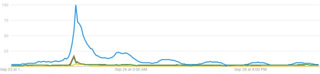 sunday google trends