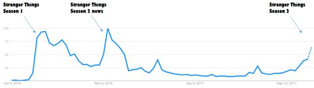 google trends stranger things basics