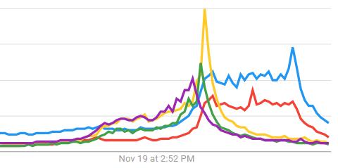 us google trends