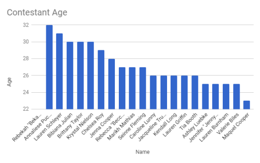 bachelor contestant ages