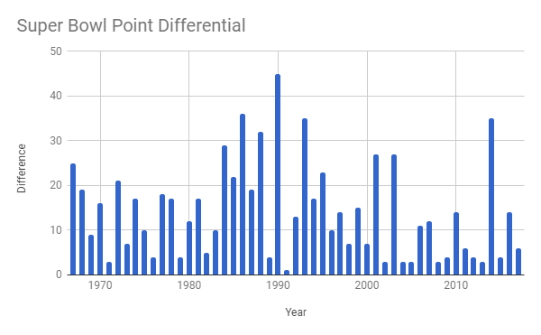 point differential graph