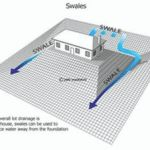 planning the slope around a home to allow water to flow around it