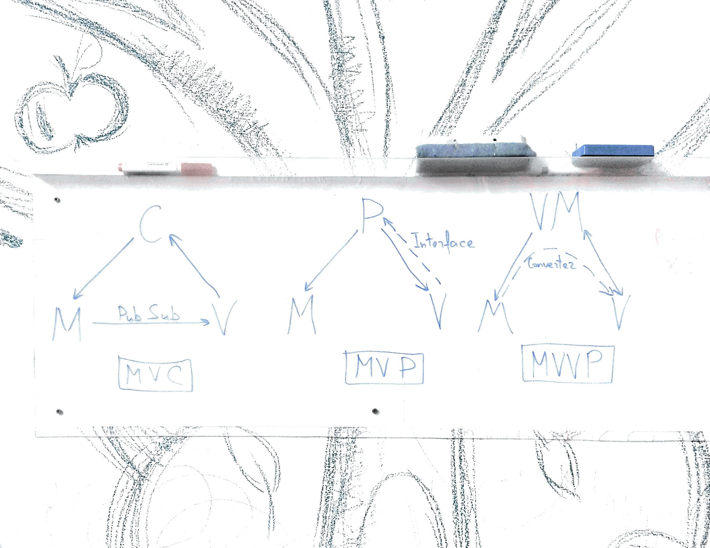 Javascript Mvc Mvp And Mvvm Diagrams