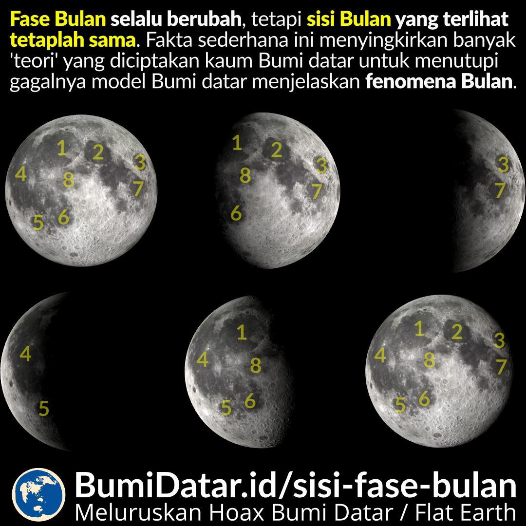 Fase Bulan dan Sisi Bulan