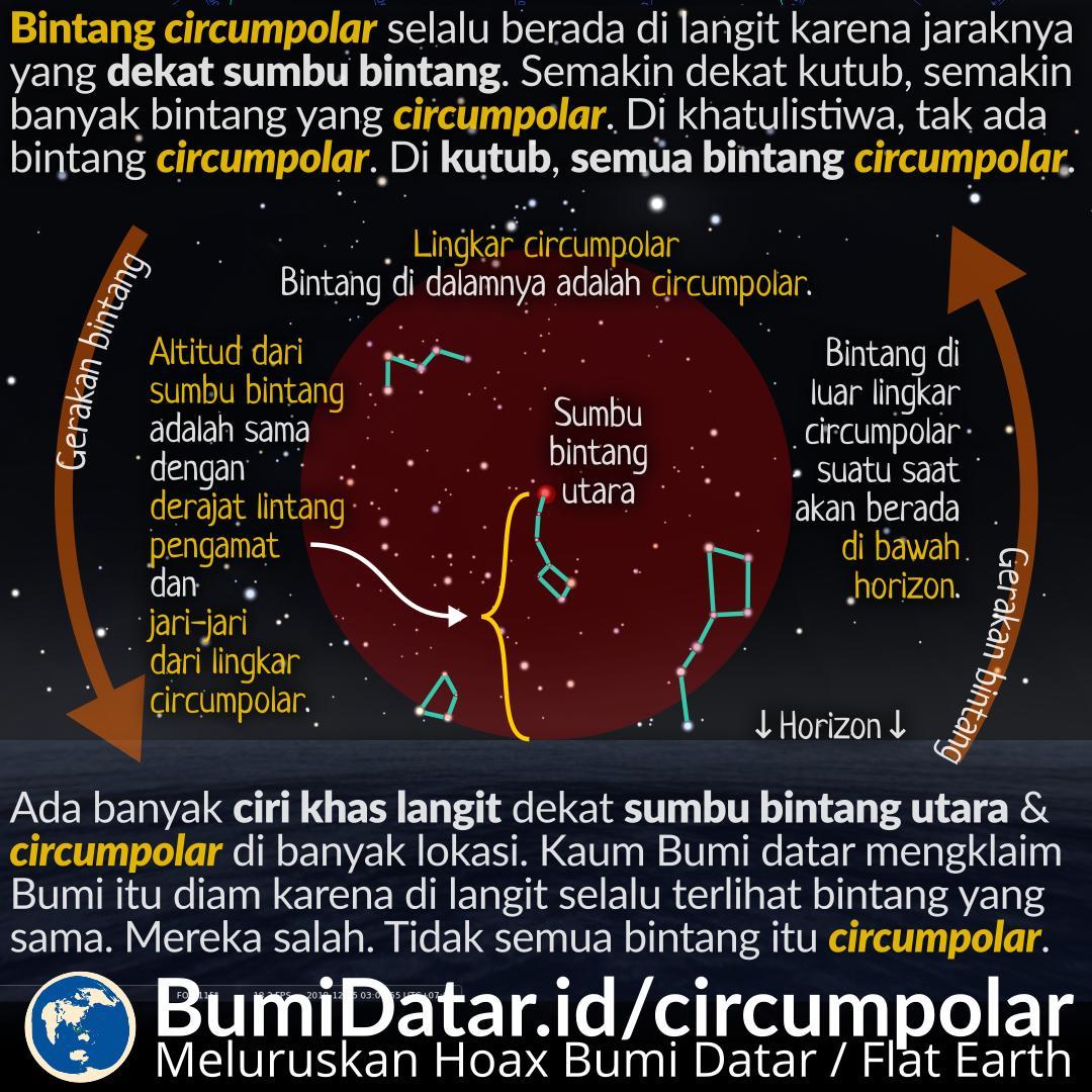 Bintang-Bintang Circumpolar dan Non-Circumpolar