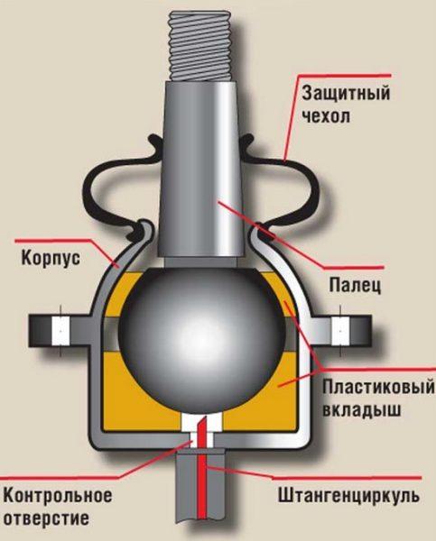 Замена верхней и нижней шаровой опоры ВАЗ 2106: как снять ...