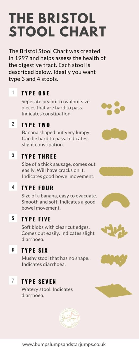 This chart helps you identify the types of stool you are passing and what it means for your gut health.