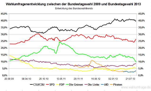 Entwicklung des Bundeswahltrend zwischen der Bundestagswahl 2009 und der Bundestagswahl 2013