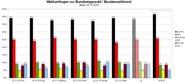 Bundeswahltrend vom 04.12.2015 mit allen verwendeten Wahlumfragen / Sonntagsfragen zur Bundestagswahl 2017 im Detail