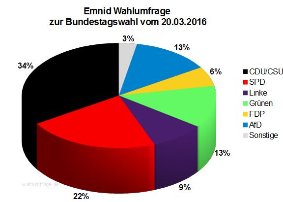Emnid Sonntagsfrage zur Bundestagswahl 2017 vom 20.03.2016