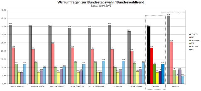 Der neue Bundeswahltrend vom 10.04.2016 mit allen verwendeten Wahlumfragen zur Bundestagswahl 2017.