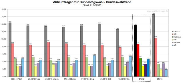 Der neue Bundeswahltrend vom 21.04.2016 mit allen verwendeten Wahlumfragen zur Bundestagswahl 2017.