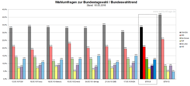 Der neue Bundeswahltrend vom 18.05.2016 mit allen verwendeten Wahlumfragen zur Bundestagswahl 2017.