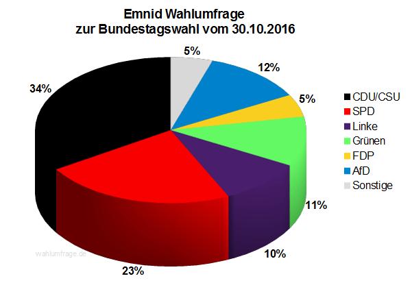 Neuste Emnid Wahlumfrage / Sonntagsfrage zur Bundestagswahl 2017 vom 30. Oktober 2016.