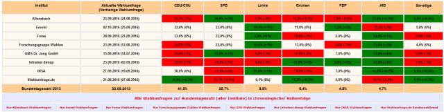 Aktuelle Wahlumfragen zur Bundestagswahl