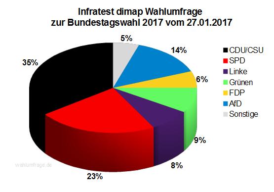 Aktuelle Infratest dimap Wahlumfrage zur Bundestagswahl 2017 – 27. Januar 2017.