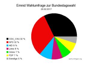 Aktuelle Emnid Wahlumfrage zur Bundestagswahl am 24. September 2017 vom 26. Februar 2017.
