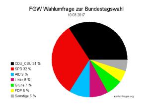 Wahlumfrage zur Bundestagswahl 2017 -100317