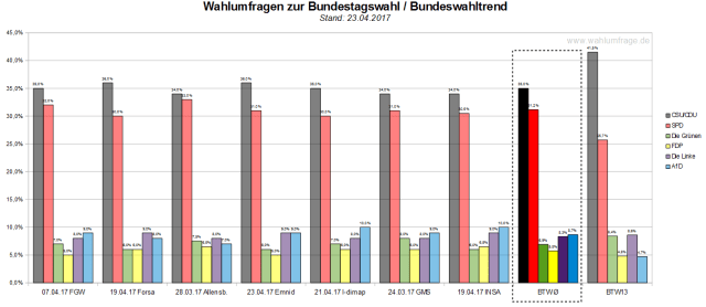 Der aktuelle Wahltrend vom 23. April 2017 mit allen verwendeten Wahlumfragen zur Bundestagswahl 2017.