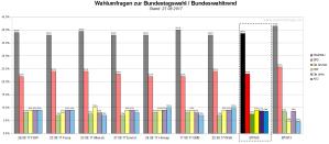 Der Bundeswahltrend vom 27. August 2017 mit allen verwendeten Wahlumfragen zur Bundestagswahl am 24. September 2017.