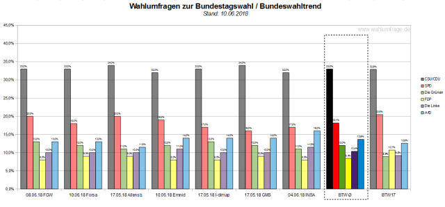 Der Bundeswahltrend vom 10. Juni 2018 mit allen verwendeten Wahlumfragen / Wahlprognosen zur Bundestagswahl.