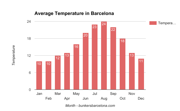 weather-in-barcelona-average-temperature-in-barcelona