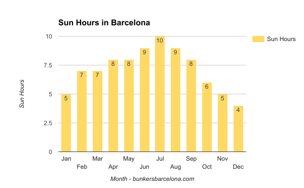 weather-in-barcelona-hours-of-sun-in-barcelona