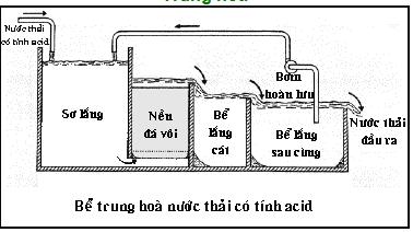 Các hệ thống, công nghệ xử lý nước thải