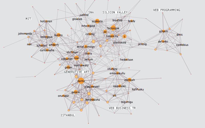 growth of a twitter graph  u2013 burak arikan