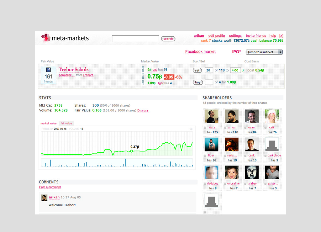 Meta-Markets stock page for a Facebook profile, 2007