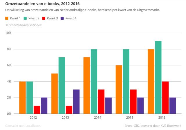 Omzetaandelen van e-books 2016 KVB Boekwerkmonitor