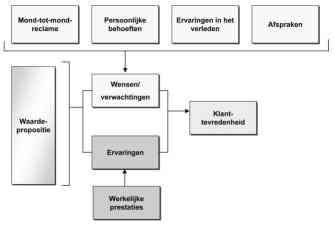 Klanttevredenheidsonderzoeks-model Thomassen 2007