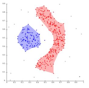 Voorbeeld segmentatieonderzoek: het clusteren van (potentiele) klanten in groepen