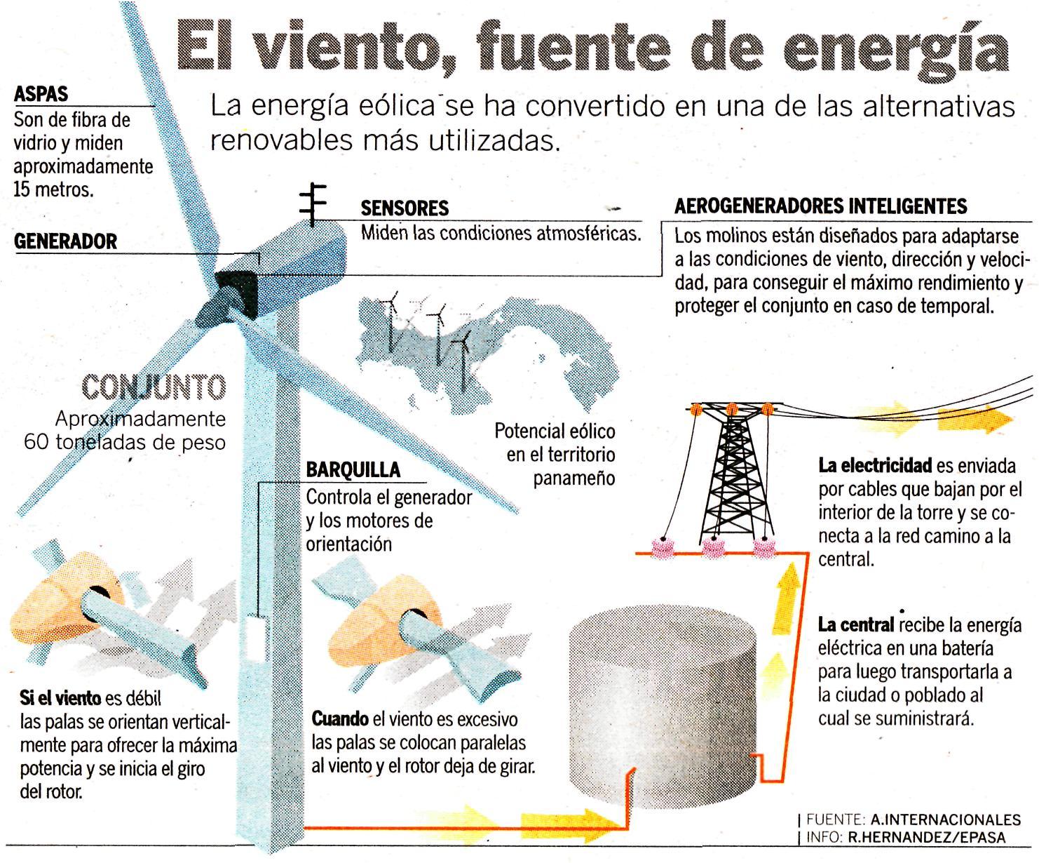 El ingeniero panameño, Antonio Clément, propone el uso de la energia eólica porque cada megavatio instalado, desplaza o evita la emisión de 2 mil toneladas de Dióxido de Carbono, uno de los principales gases contaminantes de la atmósfera