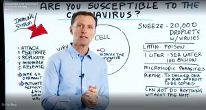Dr. Eric Berg:  'Are You Susceptible to The Coronavirus?'  Excellent Video!