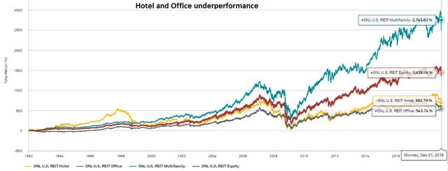 Apartment REITs:  Fundamental And Investment Outlook