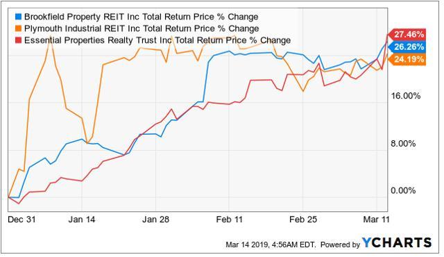 Investors Scoop Up REIT Shares – Should You?